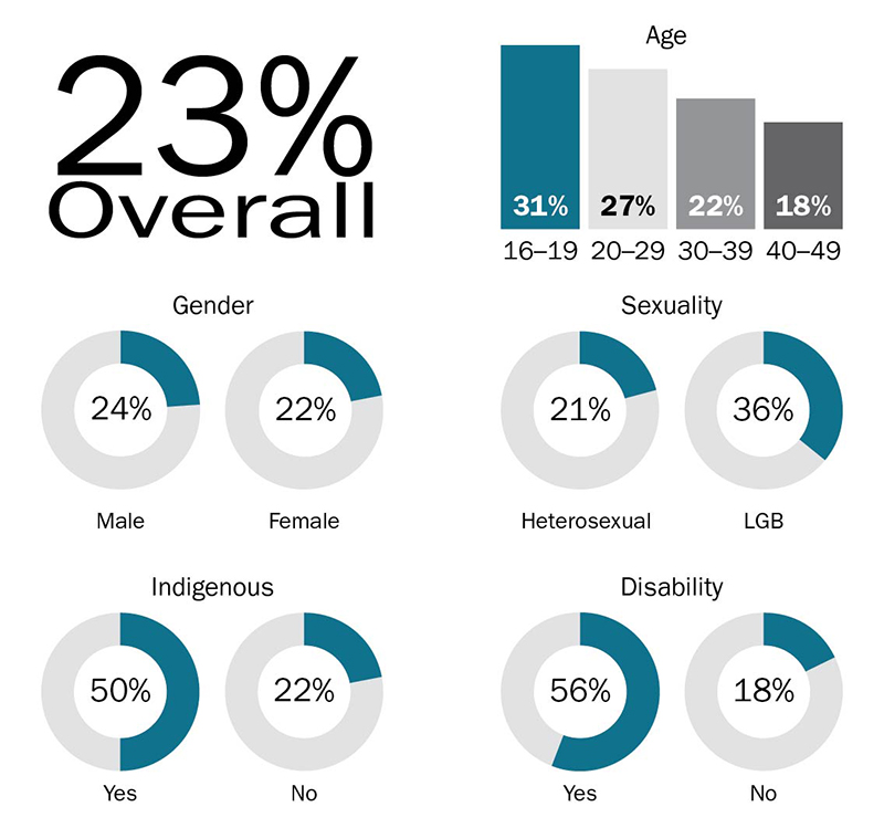 This diagram shows the different percentages for groups of Australians who have experienced image-based sexual abuse: by gender, 24% of males and 22% of females; by sexuality, 21% of heterosexuals and 36% of LGBs; by age, 31% aged 16 to 19, 27% aged 20 to 29, 22% aged 30 to 39 and 18% aged 40 to 49; by Indigenous status, 50% for Indigenous people and 22% for non-Indigenous people; and by Disability, 56% for people with a disability and 18% for people without a disability. Overall, 23% of people had experienced image-based sexual abuse.